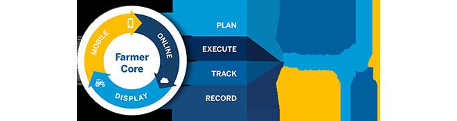 Farmer Core - Plan, Execute, Track, Record